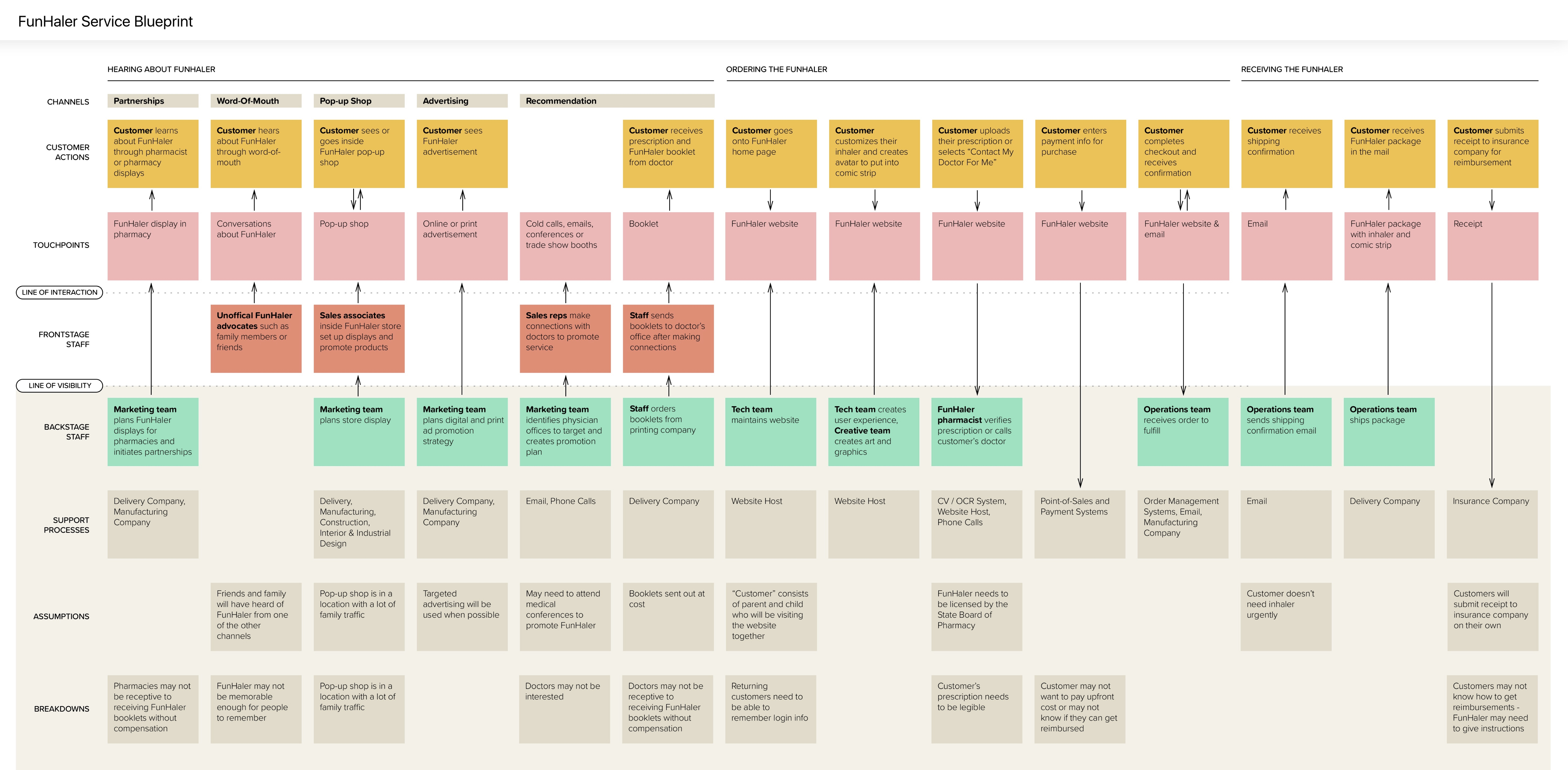 Funhaler caroline hermans we completed a service blueprint in order to explore the behind the scenes of how this service could actually work malvernweather Choice Image